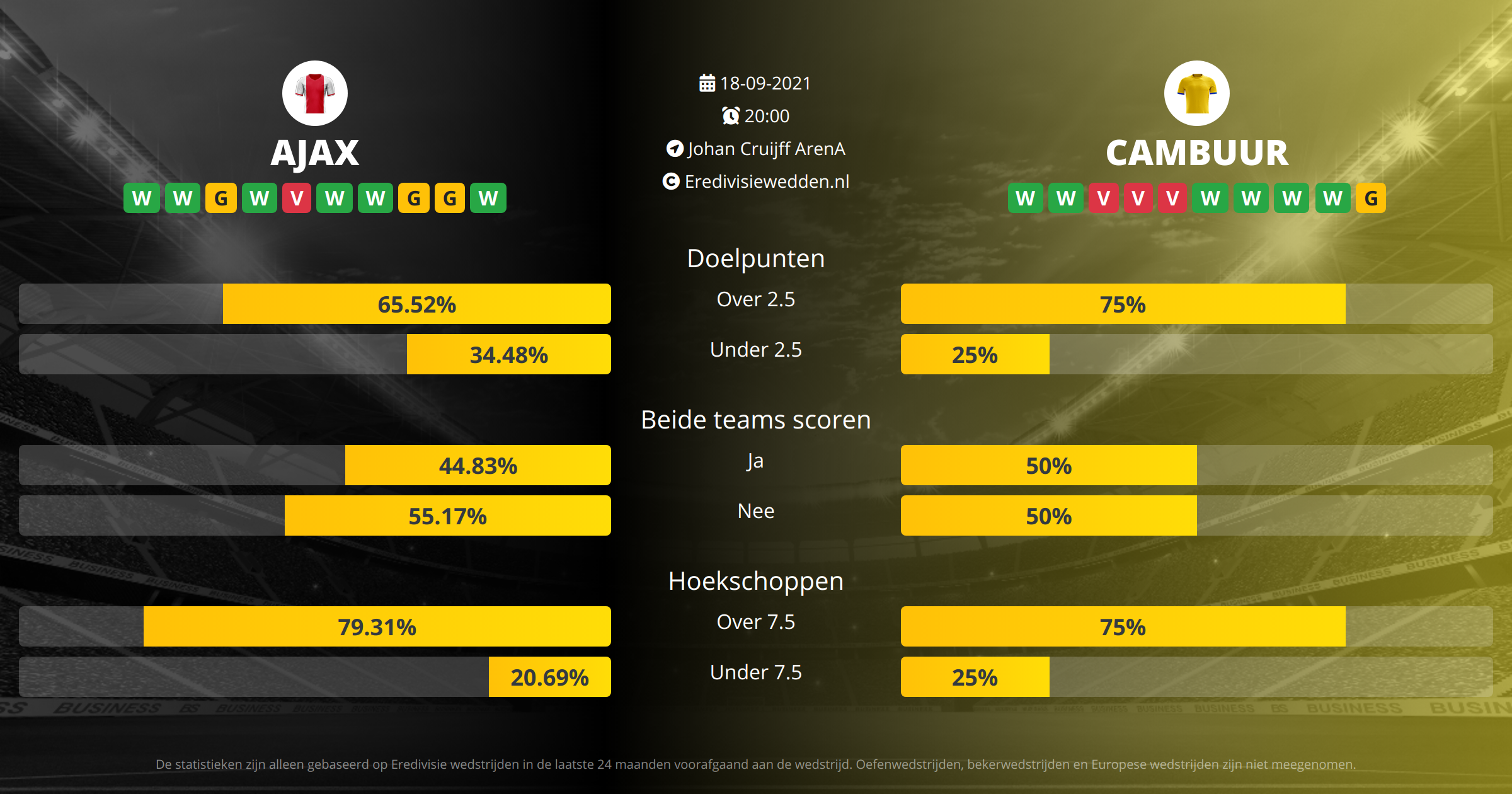 Voorspelling Ajax tegen Cambuur op  18  2021
