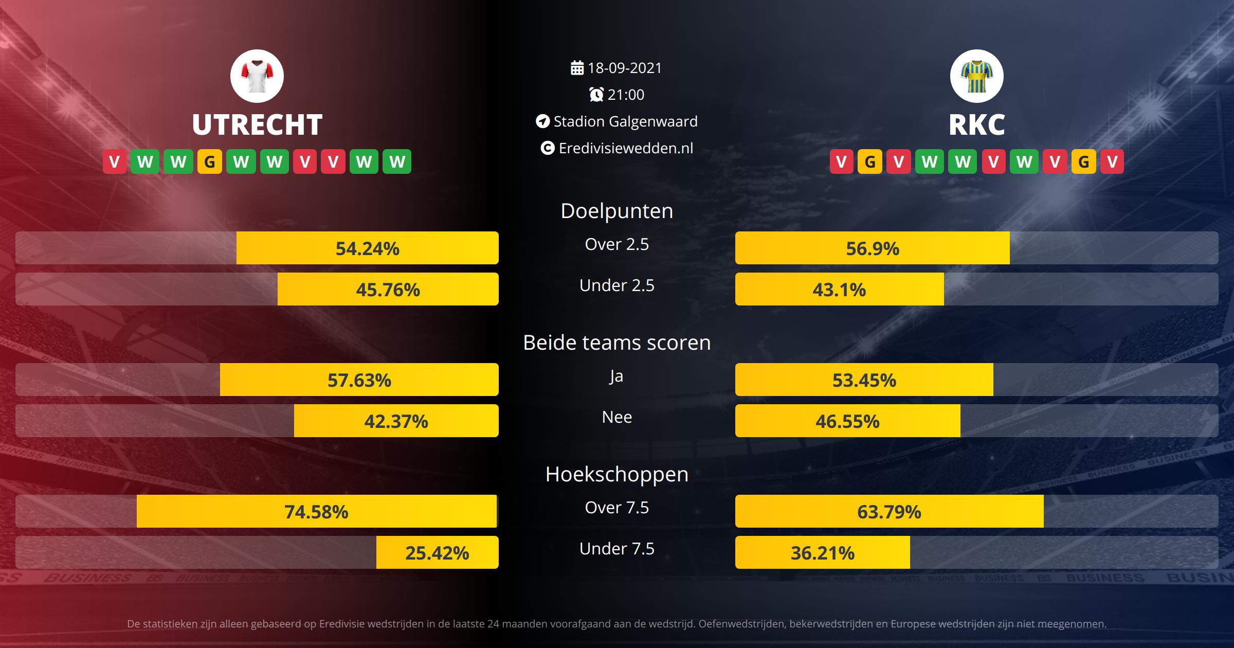 Voorspelling FC Utrecht tegen RKC Waalwijk op  18  2021