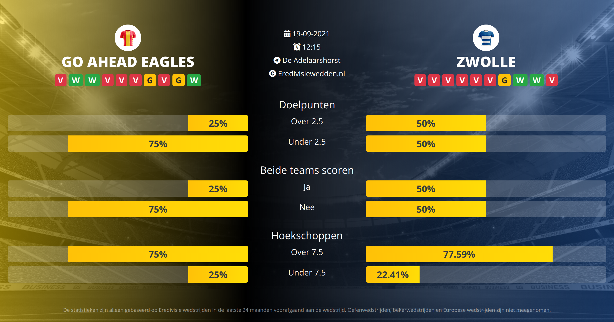 Voorspelling Go Ahead Eagles tegen PEC Zwolle op  19  2021