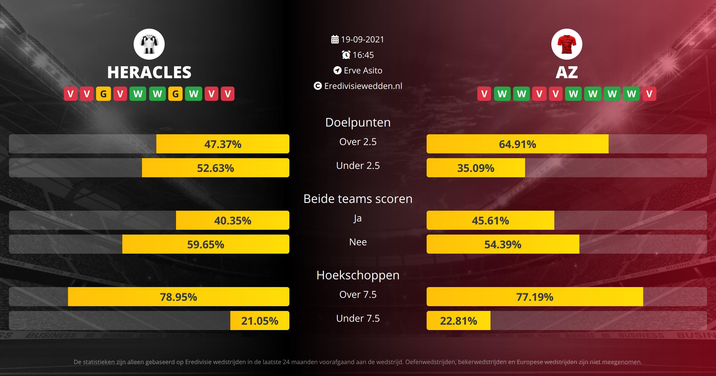 Voorspelling Heracles tegen AZ Alkmaar op  19  2021