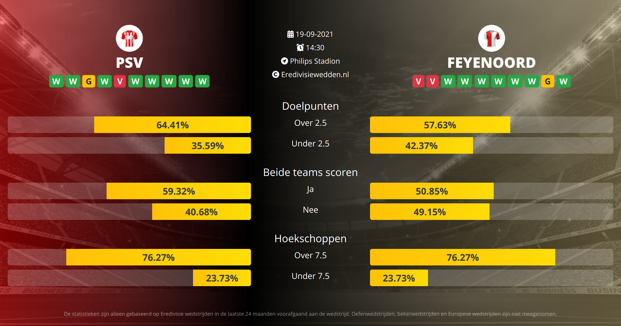 Voorspelling PSV Eindhoven tegen Feyenoord op  19  2021