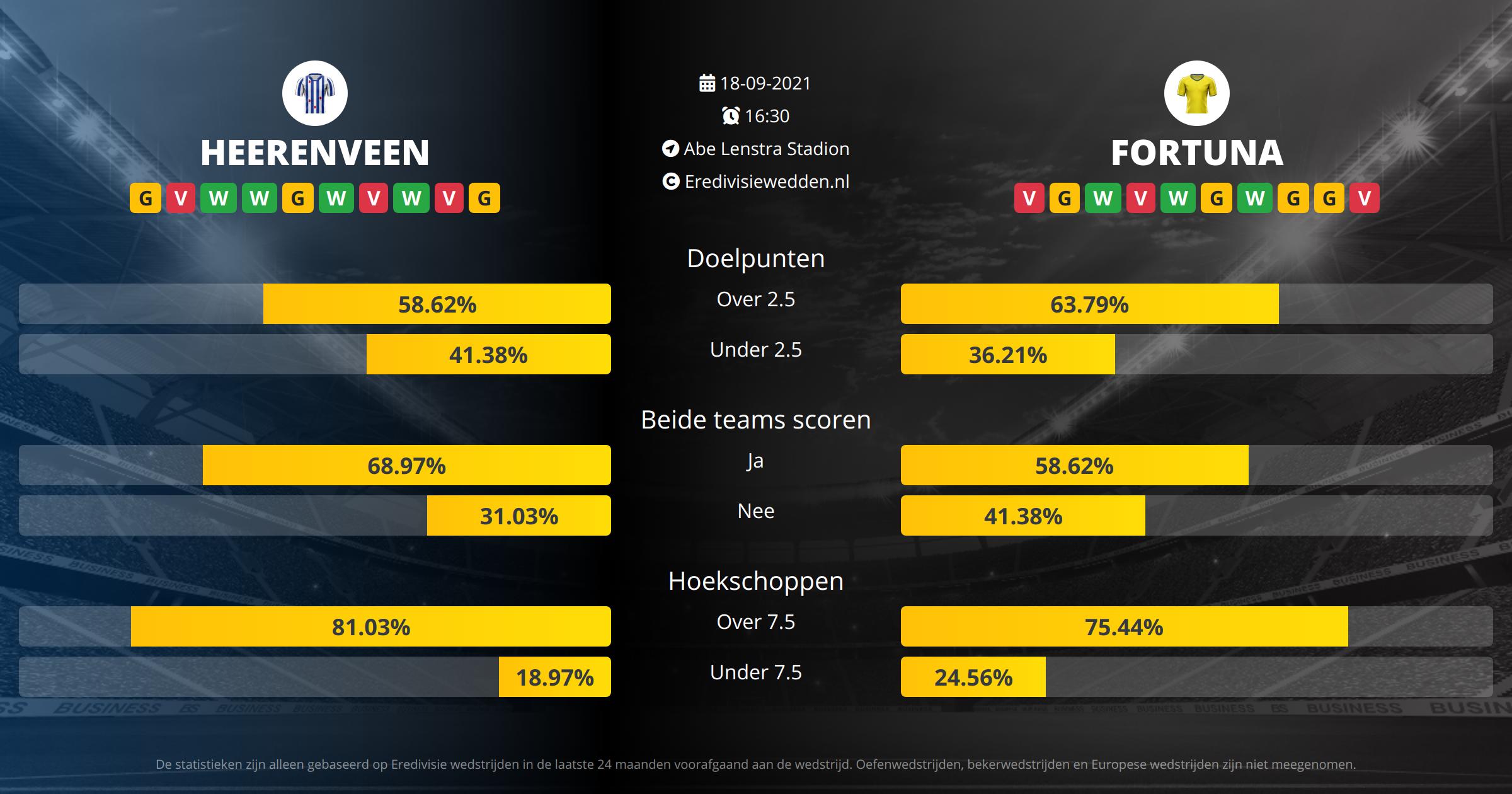 Voorspelling SC Heerenveen tegen Fortuna Sittard op  18  2021