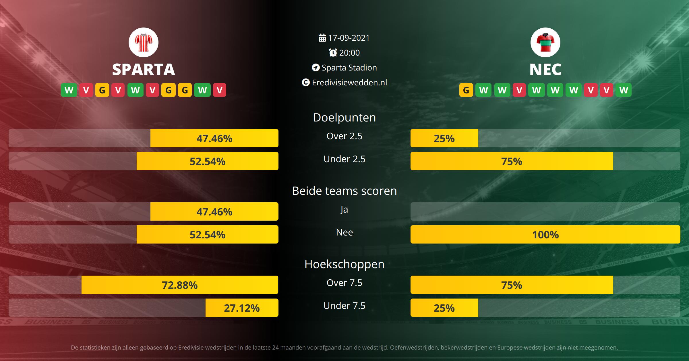 Voorspelling Sparta Rotterdam tegen NEC Nijmegen op  17  2021