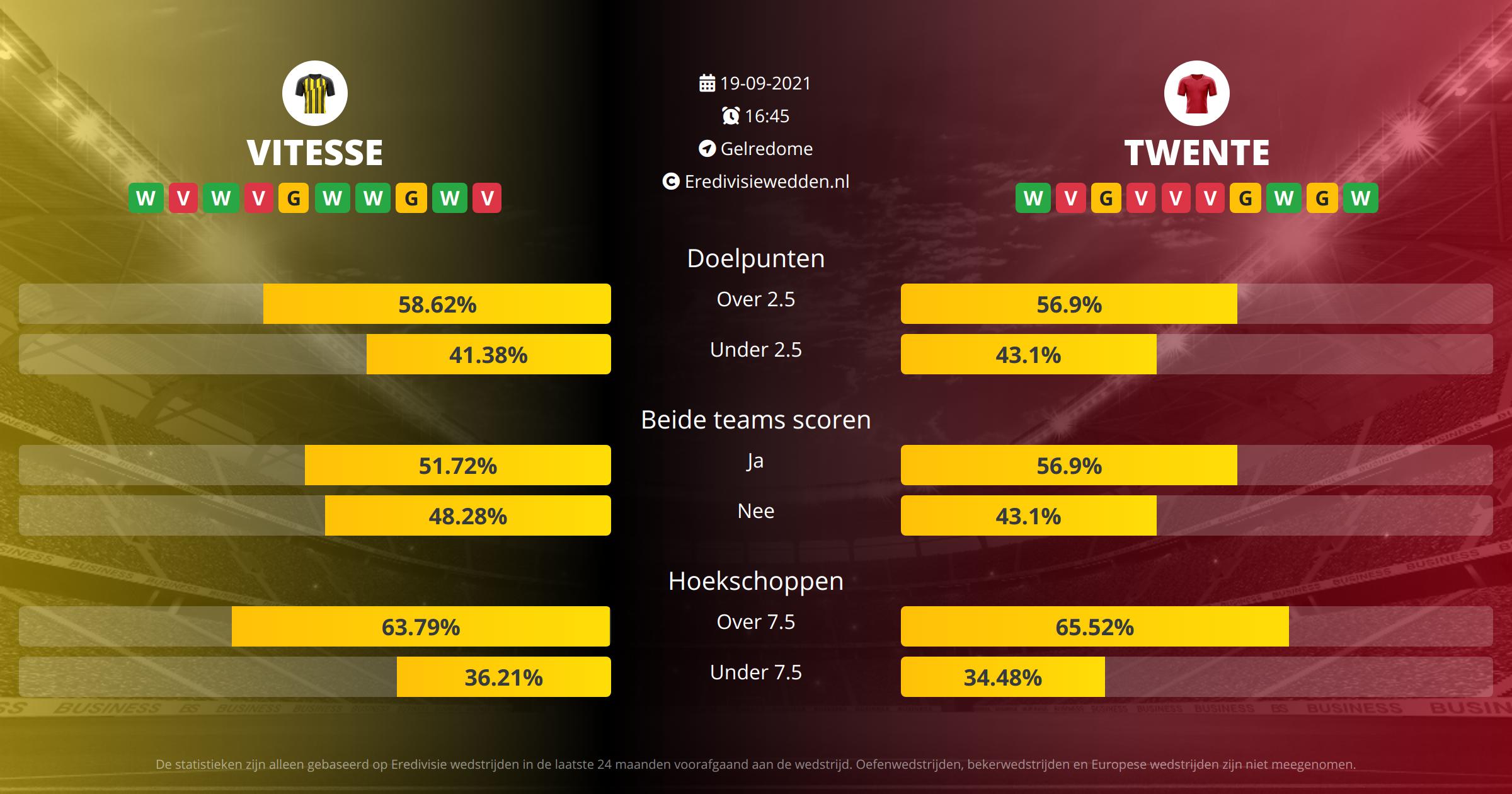 Voorspelling Vitesse tegen FC Twente op  19  2021