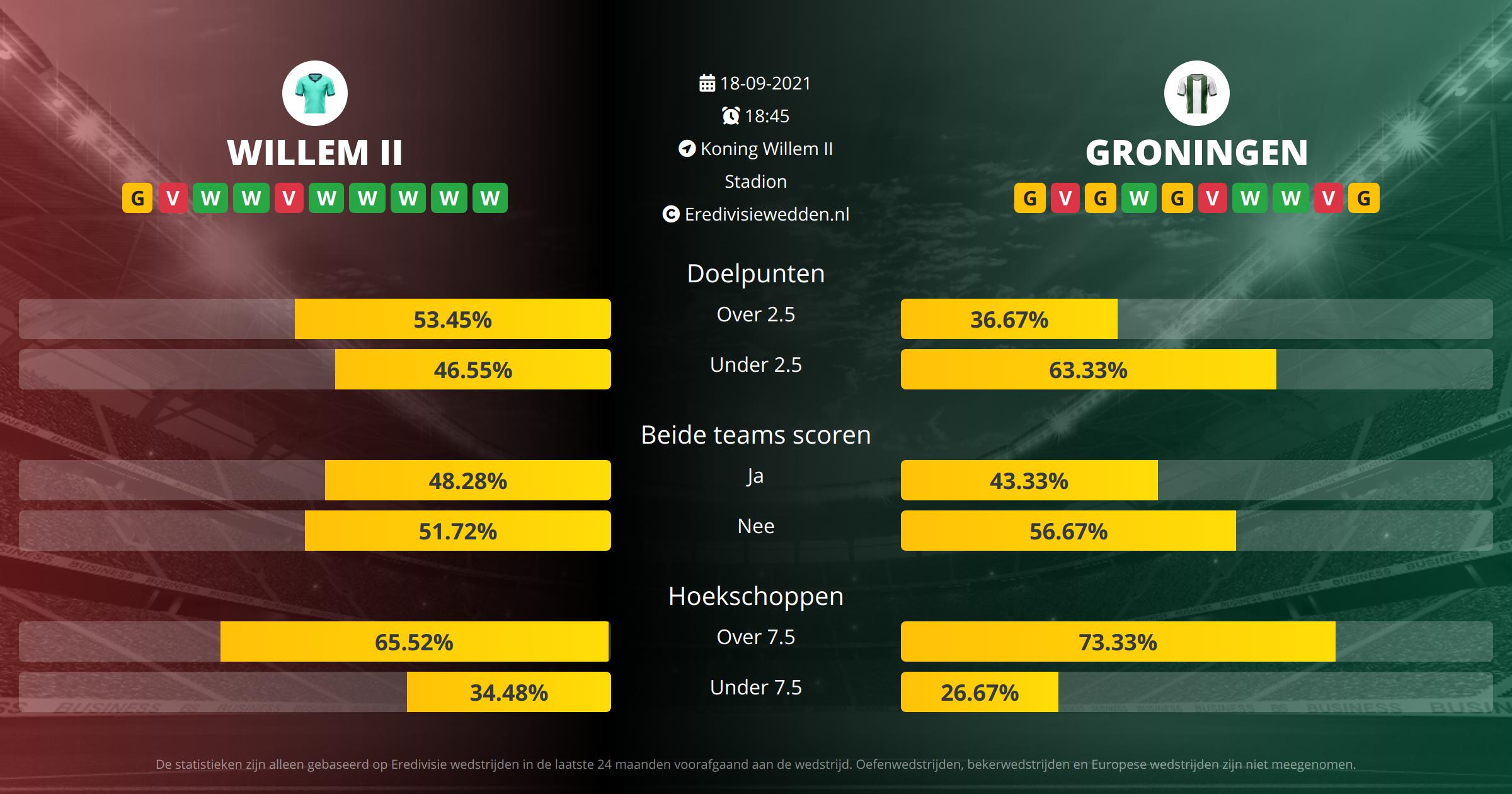 Voorspelling Willem II tegen FC Groningen op  18  2021